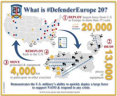 What is Defender Europe 2020